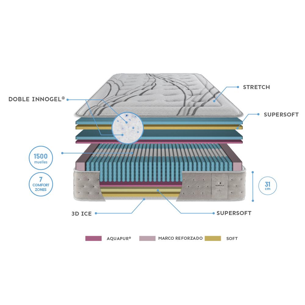 Colchón - Triumph / Gomarco